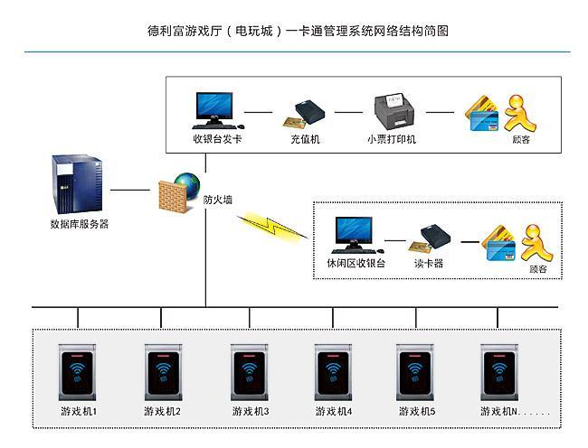 一卡通管理系统网络结构图