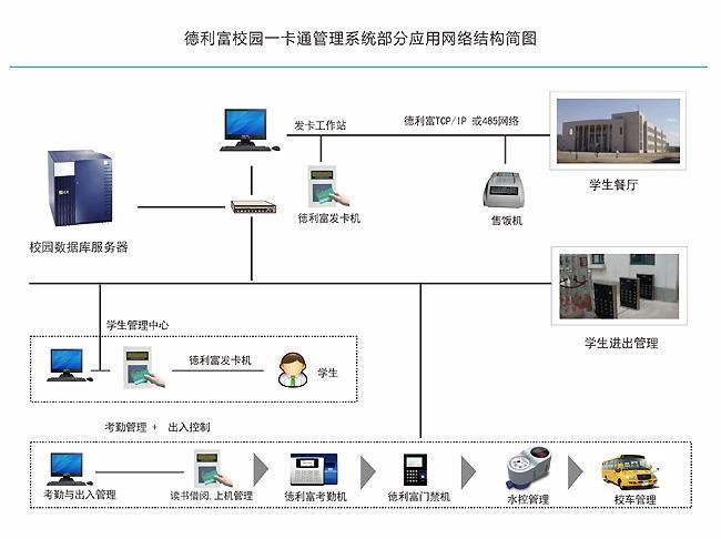 校园一卡通系统网络结构图